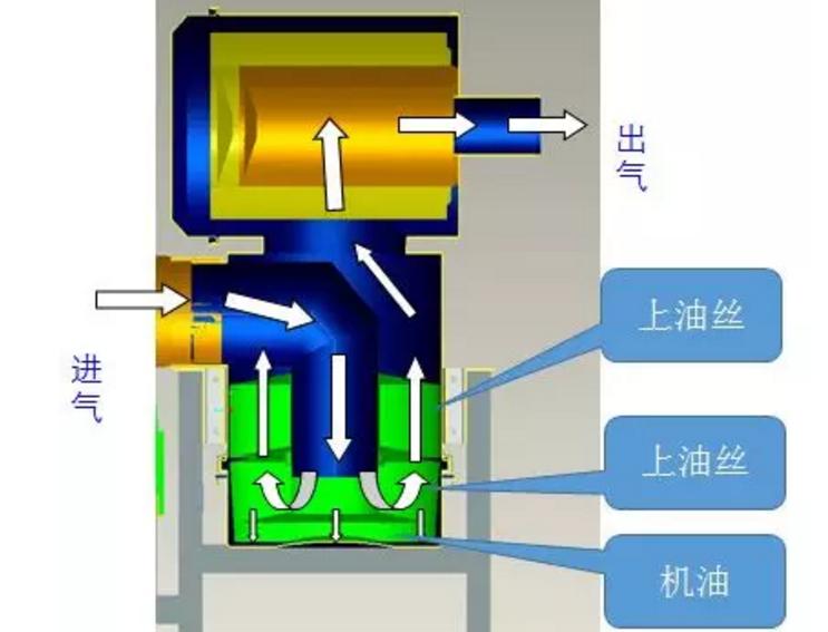 空气滤清器的分类及工作原理